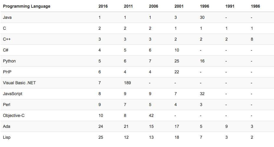 编程语言排行1986-2016